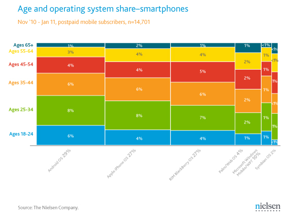 Nielson Company U.S. Smartphone User Demographics Chart